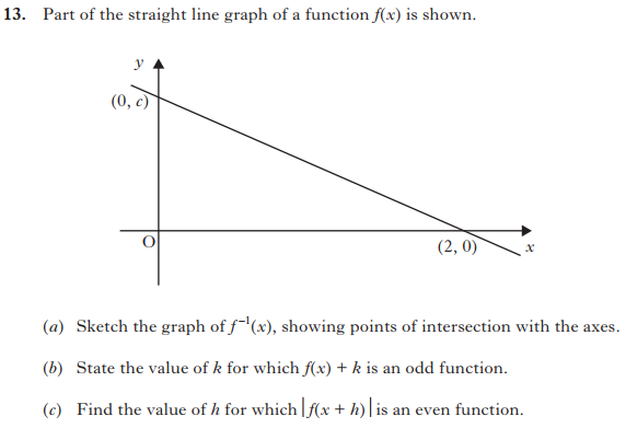 Functions and Graphs - Advanced Higher Maths