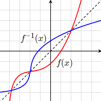 Inverse Functions - Advanced Higher Maths