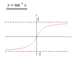 Inverse Trig Functions - Advanced Higher Maths